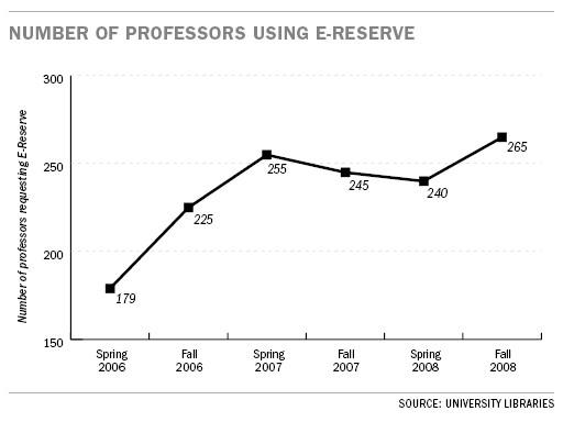 Professors' use of e-reserve rises