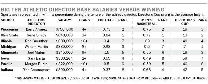Higher salaries often mean more victories