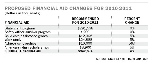 Proposed budget would cut $12M from state financial aid