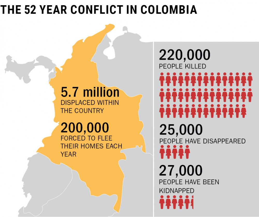 Source: The New York Times, Human Rights Watch, Latin America Working Group Education Fund