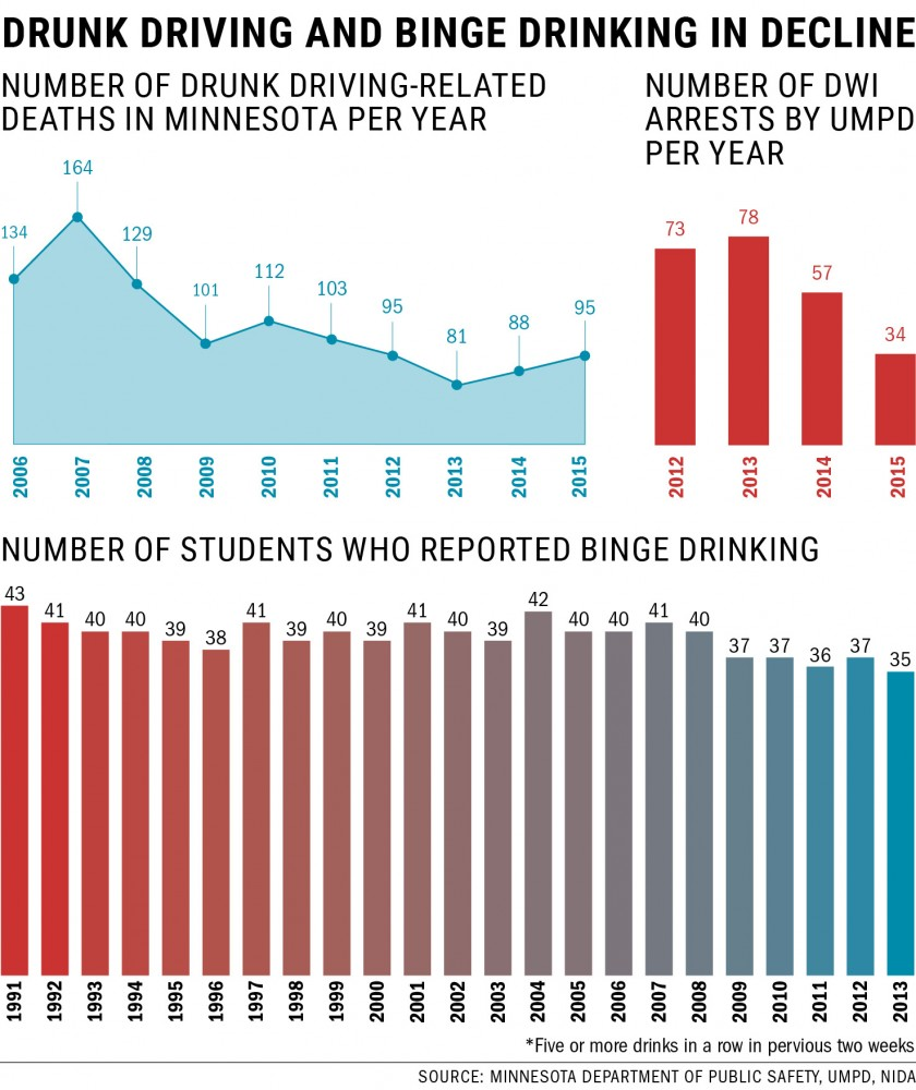 DWI arrest rates decline in state and at the University of Minnesota