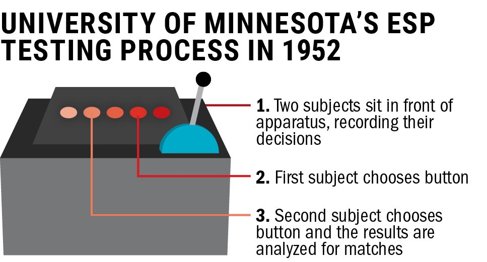 Source: MN Daily archives