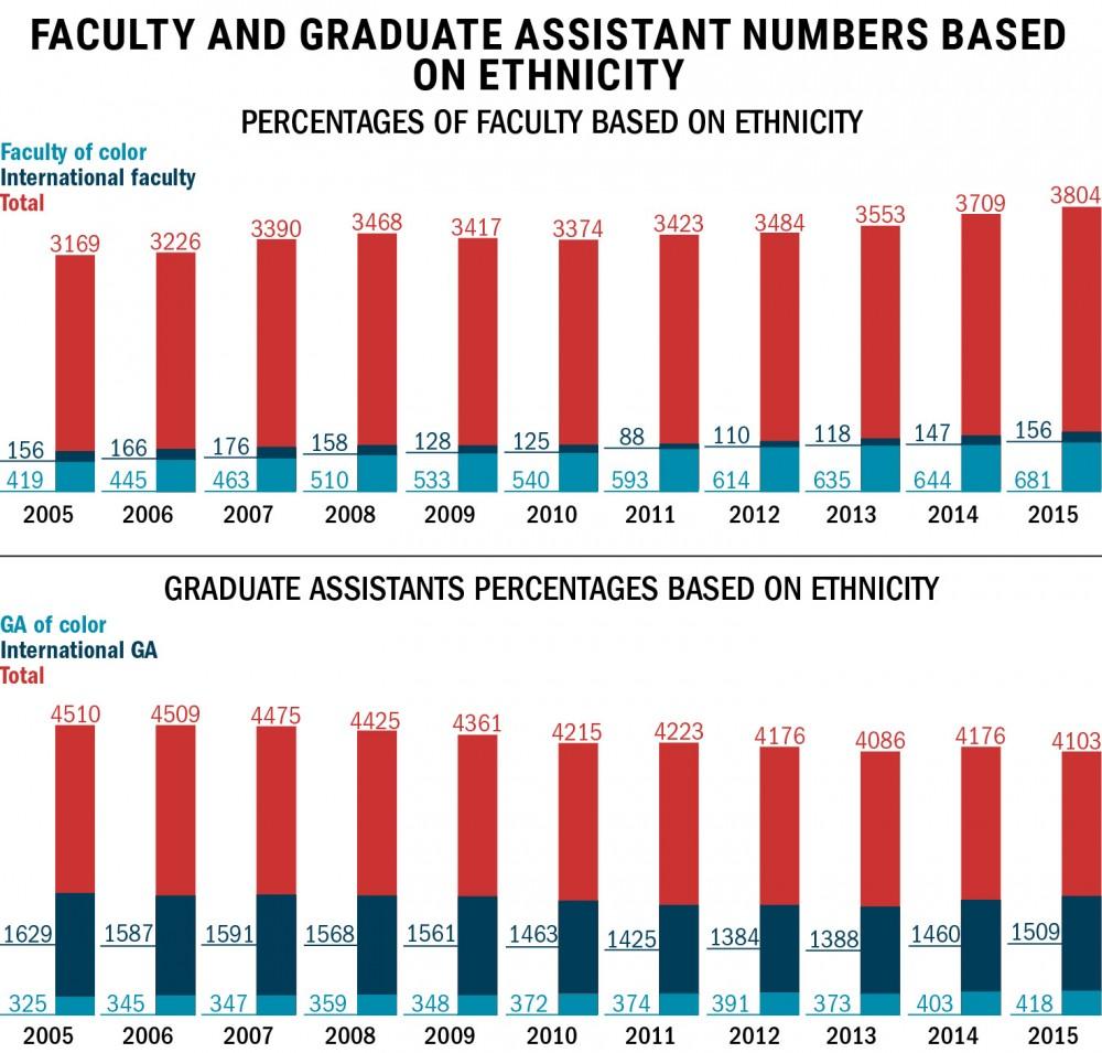 Source: University of Minnesota, OIR