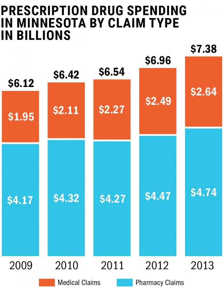 MDH findings show trends in drug spending