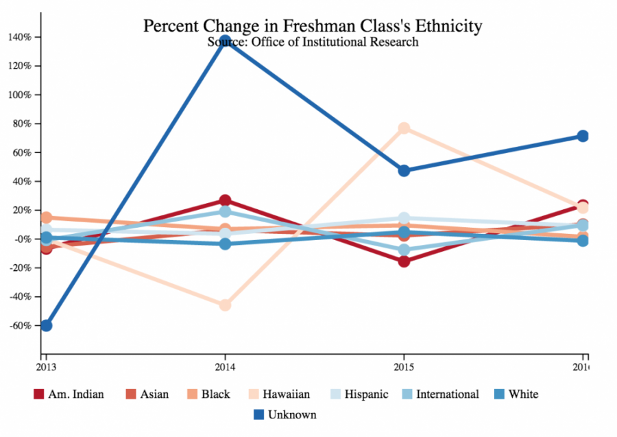 With 5,880 students, the University's freshman class is more diverse than recent years.
