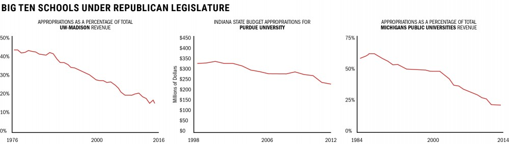 University may change the way it lobbies for state funding