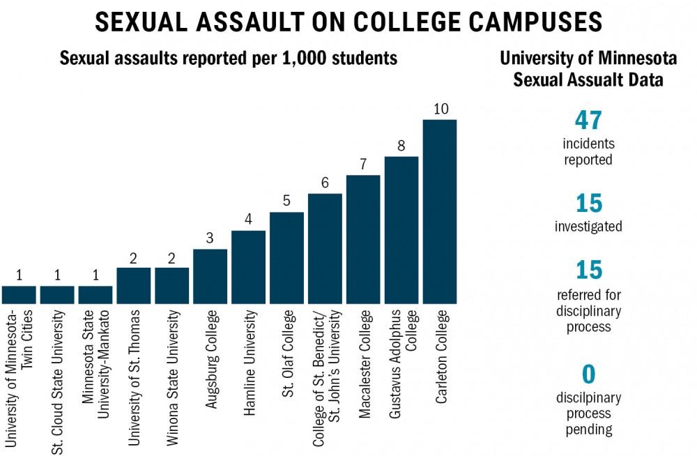 Source: Sexual Assault Data Report, Minnesota Office of Higher Education