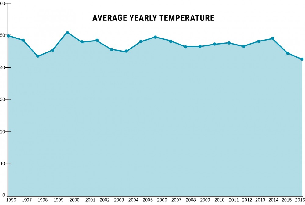 Spring in February: Why was this winter so warm? UMN experts weigh in.