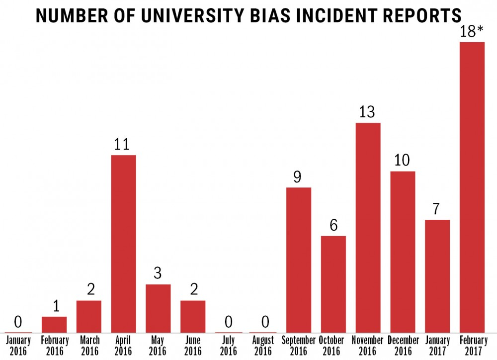 The University of Minnesota has seen an uptick in bias responses since the presidential election.