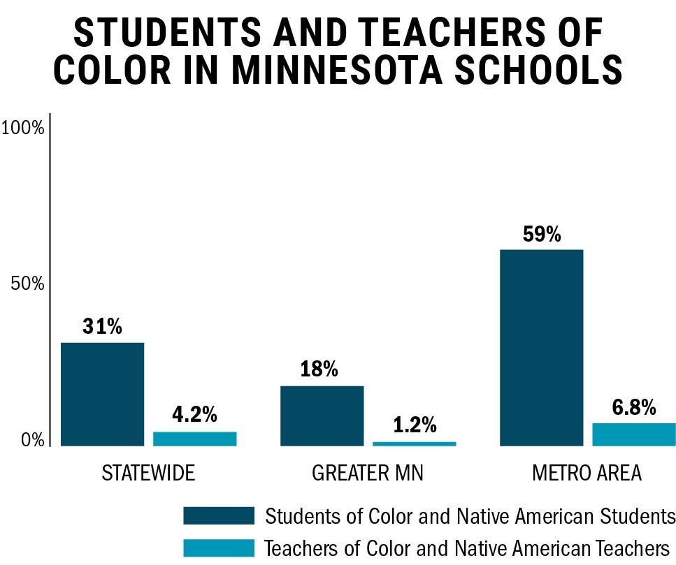 <p>The Coalition to Increase Teachers of Color and American Indian Teachers in Minnesota is working to increase students' access to diverse teachers in the state.</p>