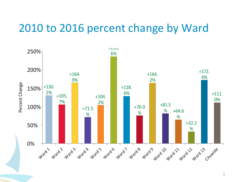 Minneapolis' Ward 3 has seen its parking violations increase by over 2.5 times.