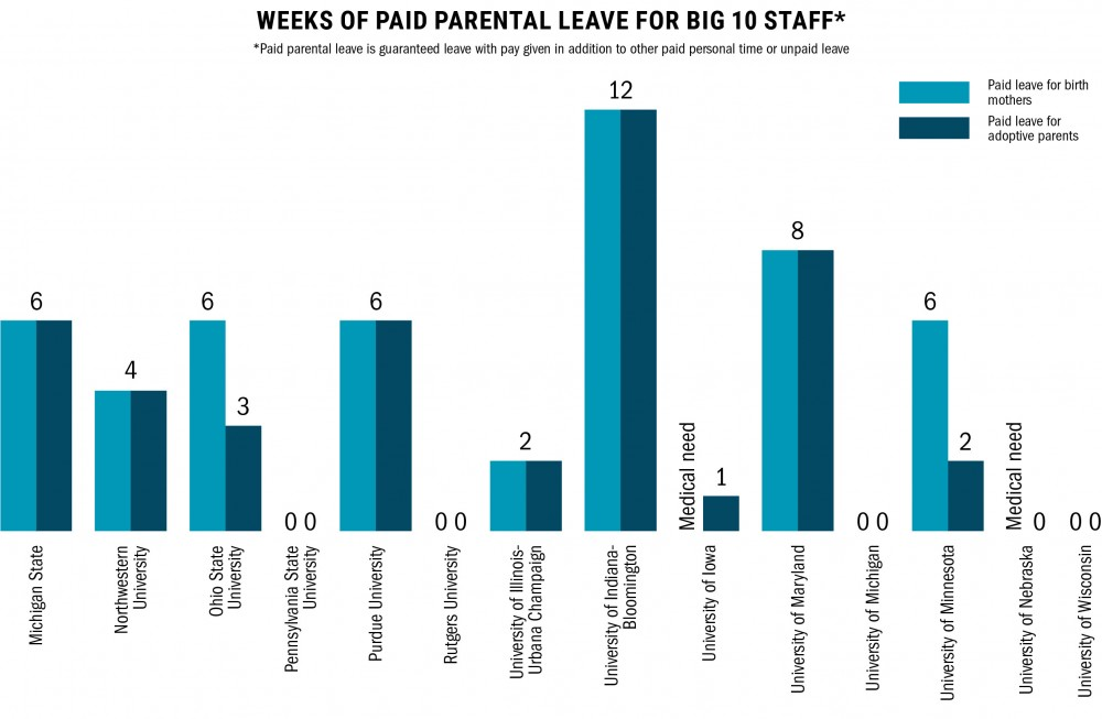 UMN groups push for equality in parental leave