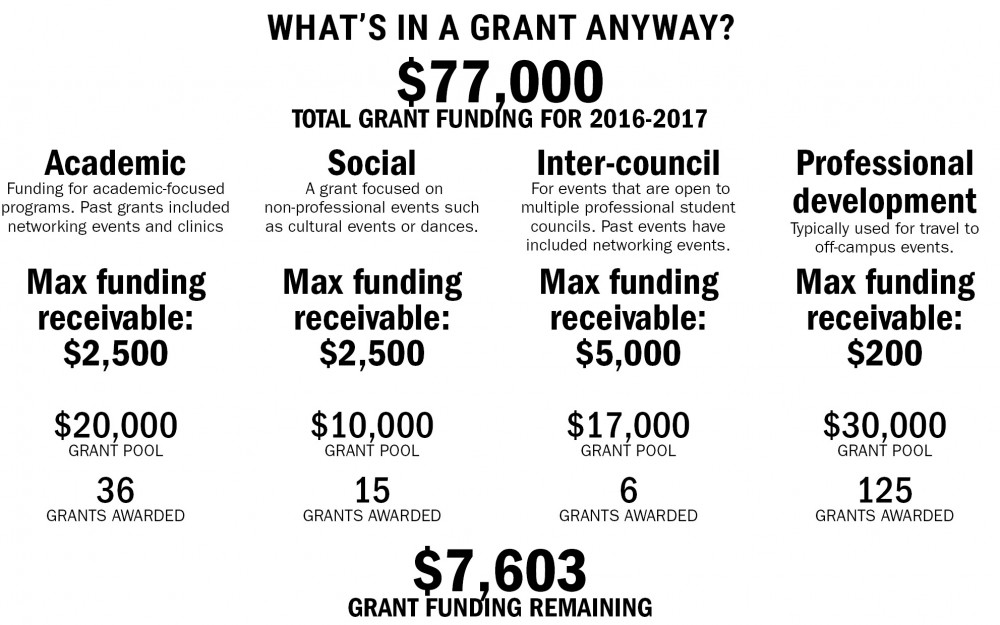 With decreases in student service fees for University student groups, PSG's grant funding is currently $77,000 — the lowest in four years.