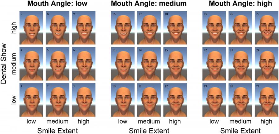 Researchers at the University of Minnesota surveyed Minnesota State Fair goers on different combinations of three smile characteristics to find a