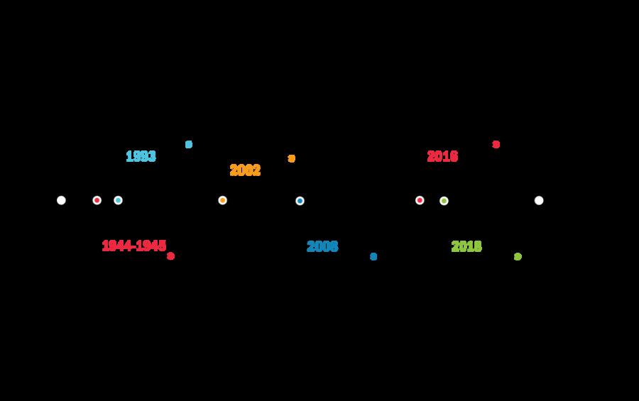 Timeline by Jane Borstad.