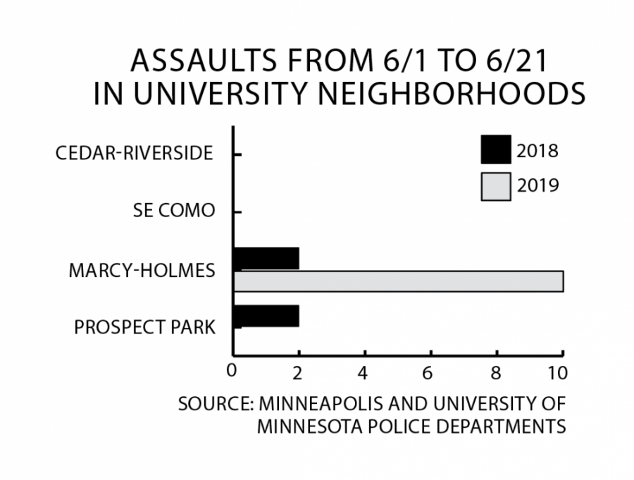 Campus+Crime+Update%3A+Assaults+in+Marcy-Holmes+jump+in+June