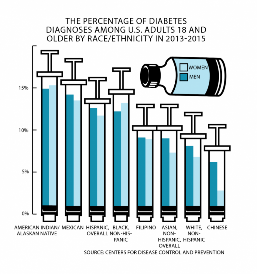 graphics_6.25.19 diabetes