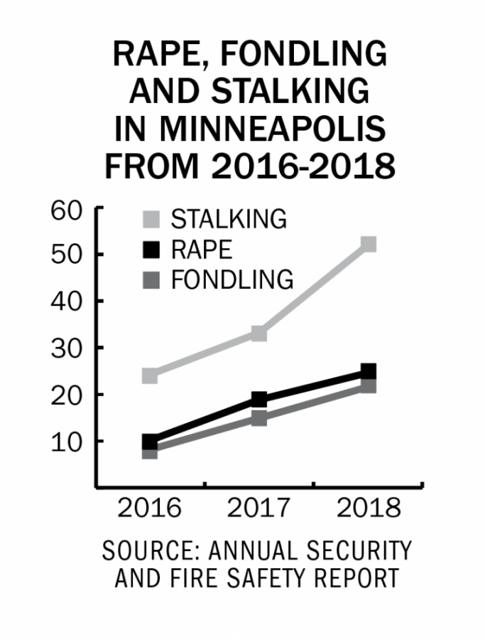 Reports of sexual assault on campus increase, according to UMN report