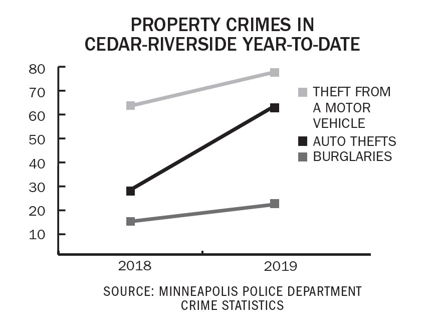 UMN Campus Crime Update: Thefts increase in Marcy-Holmes this fall