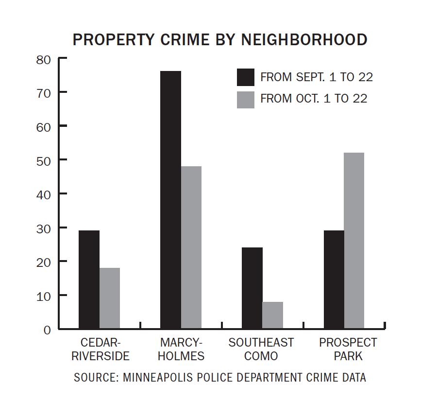 Campus Crime Update: Fall brings decrease in neighborhood property crime