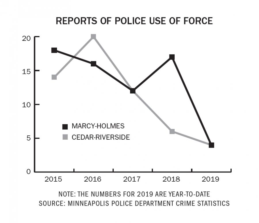 Police use of force data in decline in UMN neighborhoods