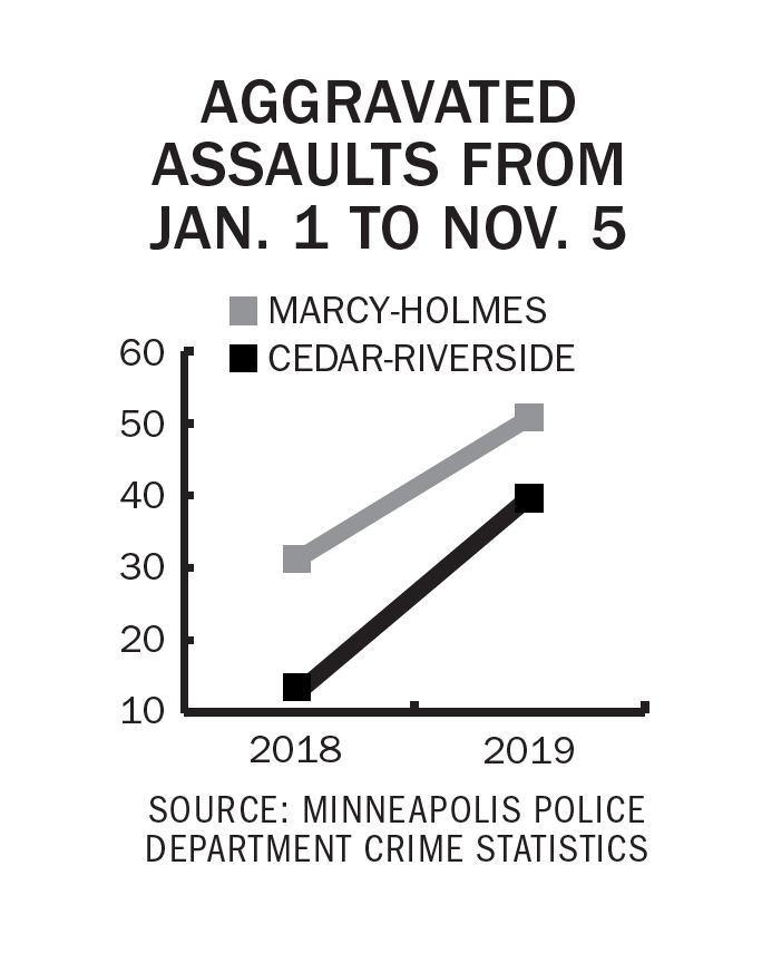 UMN Campus Crime Update: Aggravated assaults on the rise near campus