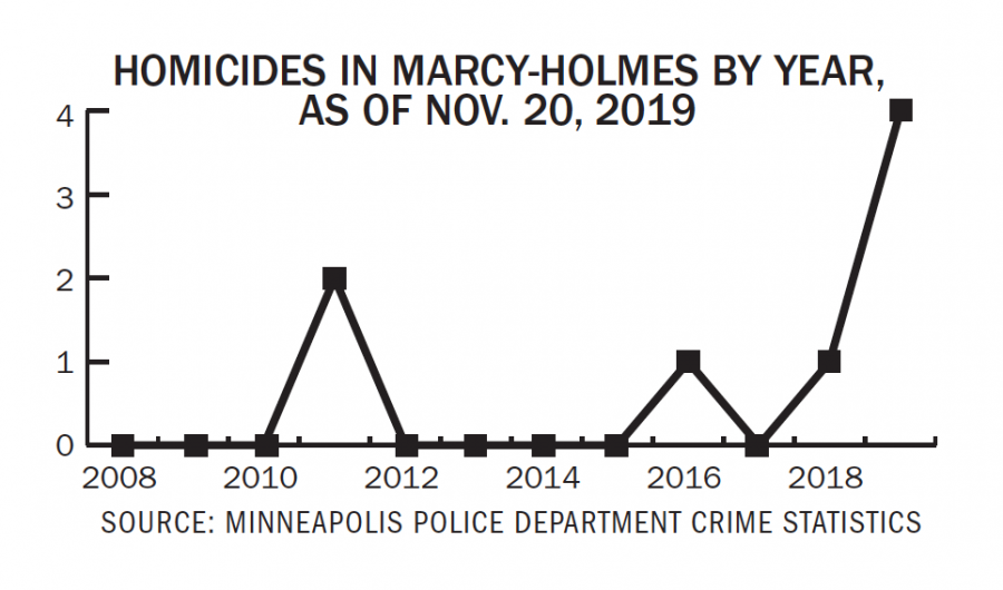 Campus+Crime+Update%3A+Record+homicide+numbers+in+Marcy-Holmes