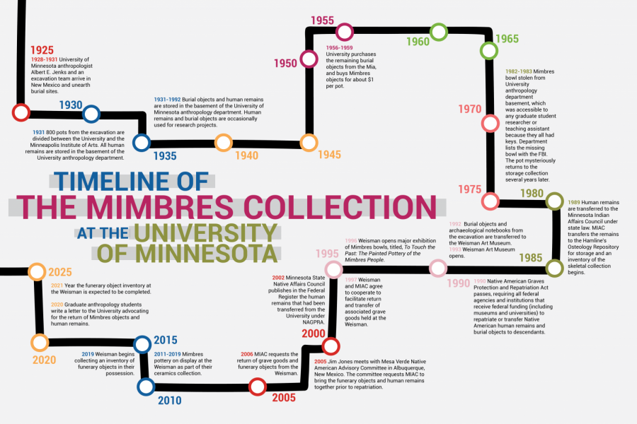 Timeline of the Mimbres Collection